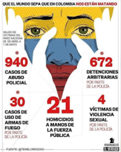 """""""Let the world know that they're killing us in Columbia. Toll of victims of the national strike from April 28th to May 1st: 672 arbitrary detentions by the police, 4 victims of sexual violence by the police, 21 homicides at the hands of the Public Force, 30 cases of firearms used by the police, 940 cases of police abuse"""""""